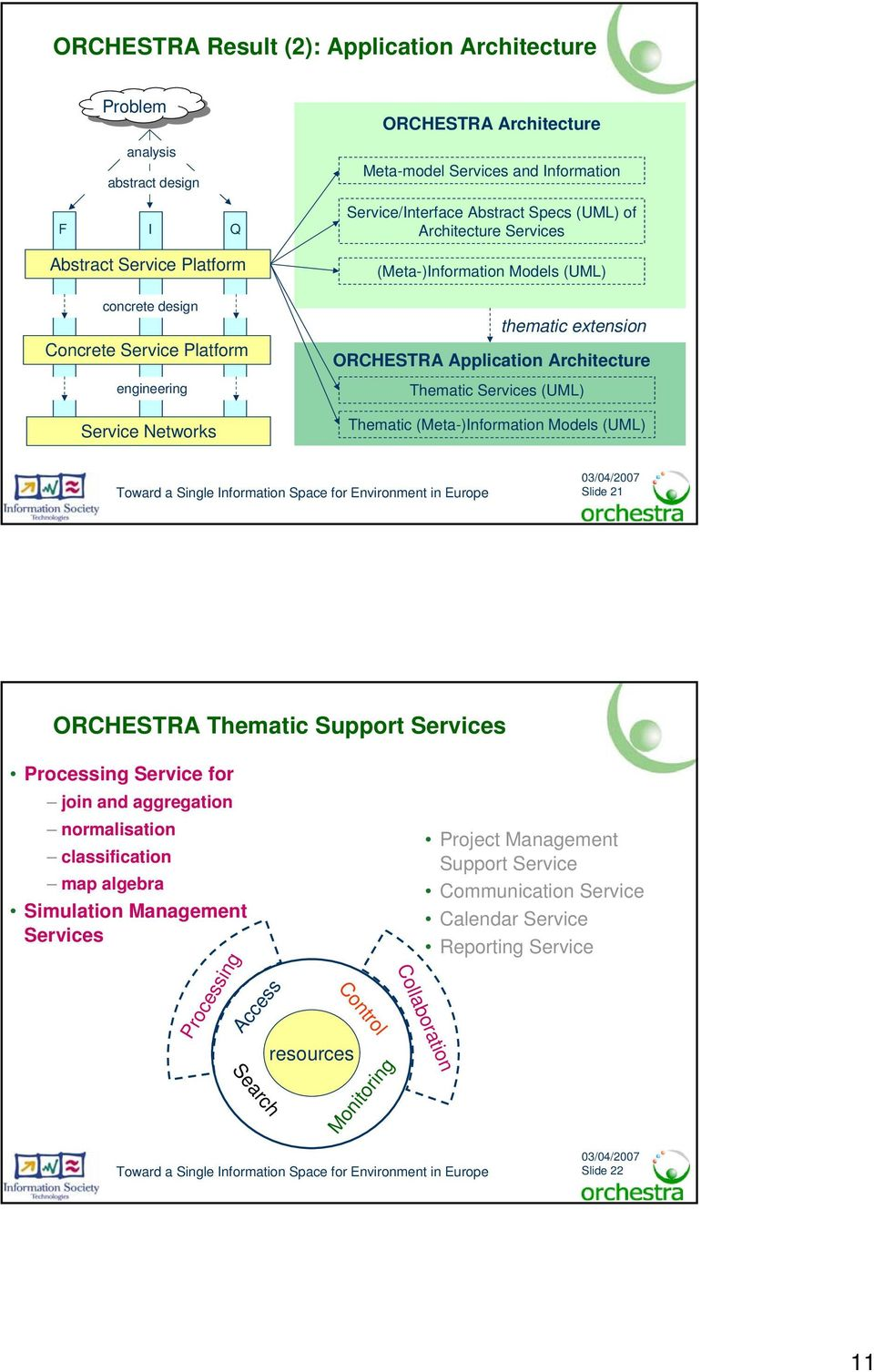 Architecture Thematic s (UML) Thematic (Meta-)Information Models (UML) Slide 21 ORCHESTRA Thematic Support s Processing for join and aggregation normalisation