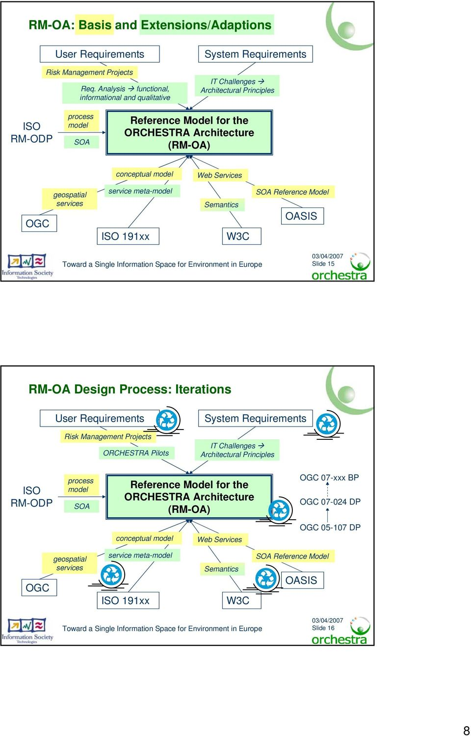 conceptual model Web s OGC geospatial services service meta-model ISO 191xx Semantics W3C SOA Reference Model OASIS Slide 15 RM-OA Design Process: Iterations User Requirements Risk Management