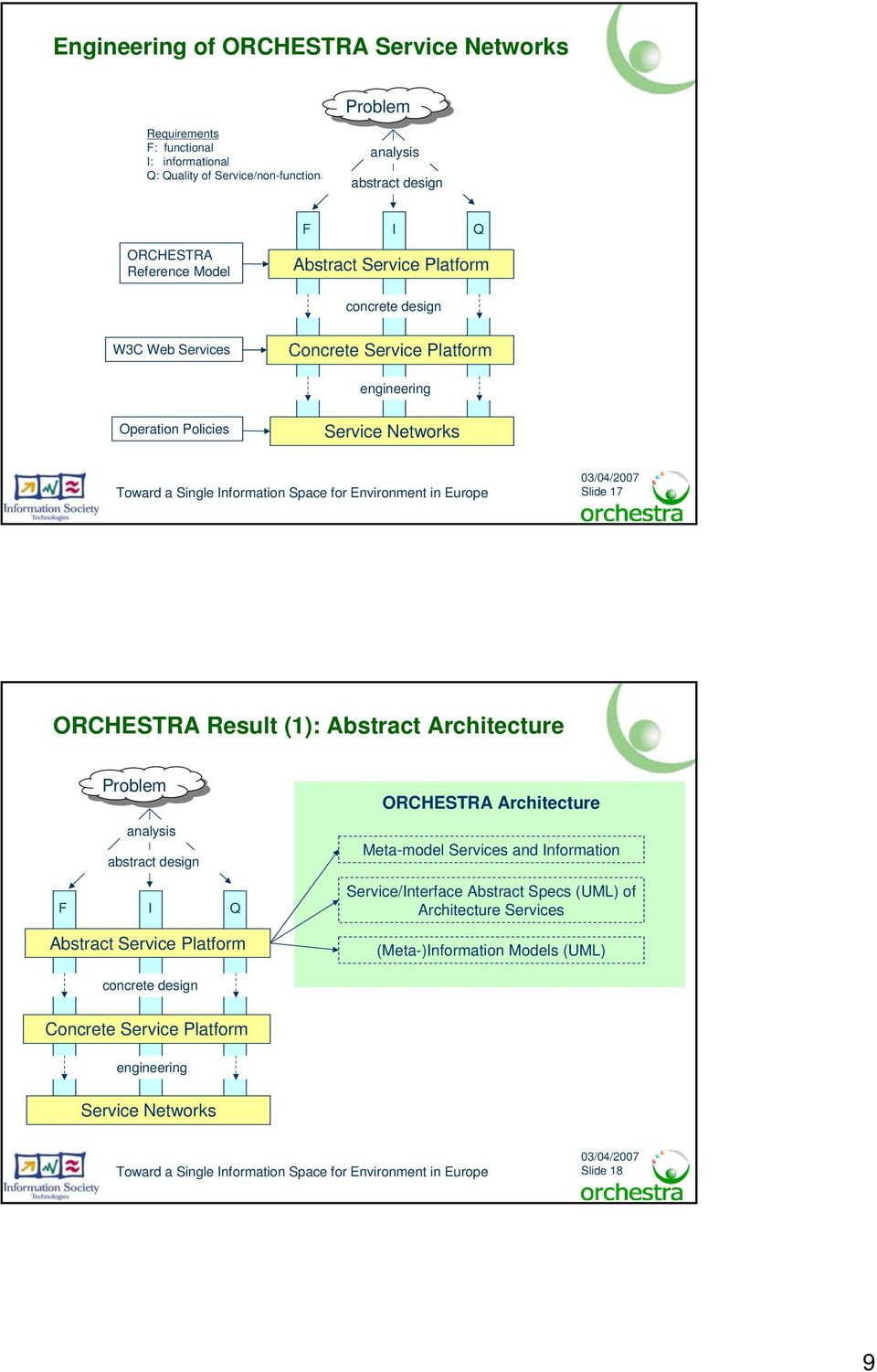 ORCHESTRA Result (1): Abstract Architecture Problem ORCHESTRA Architecture analysis abstract design Meta-model s and Information F I Q /Interface