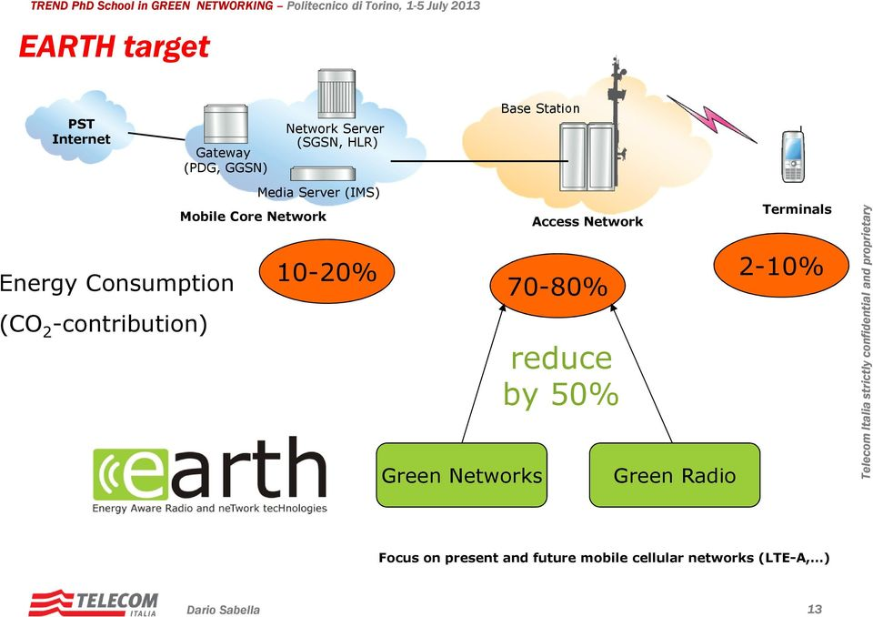 Network 10-20% Green Networks Access Network 70-80% reduce by 50% Green Radio