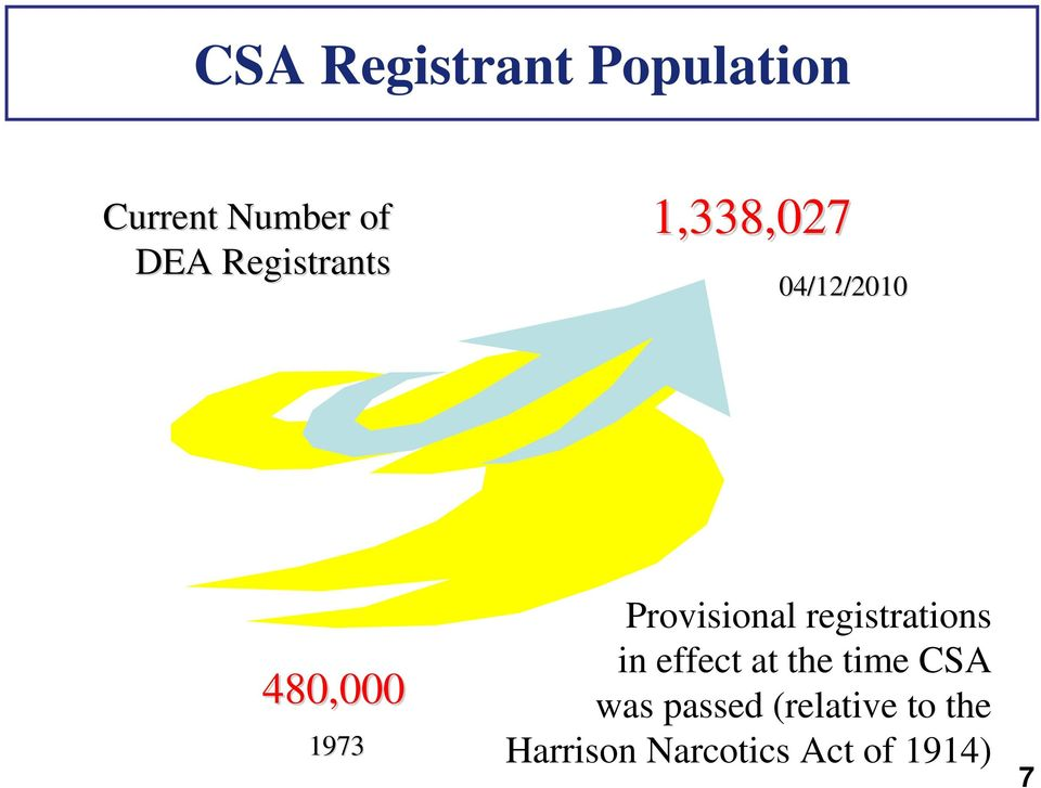 Provisional registrations in effect at the time CSA