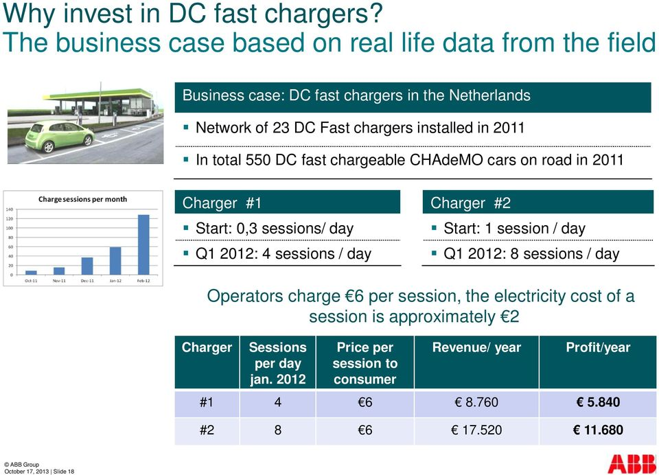 2011 In total 550 DC fast chargeable CHAdeMO cars on road in 2011 Charger #1 Start: 0,3 sessions/ day Q1 2012: 4 sessions / day Charger #2 Start: 1