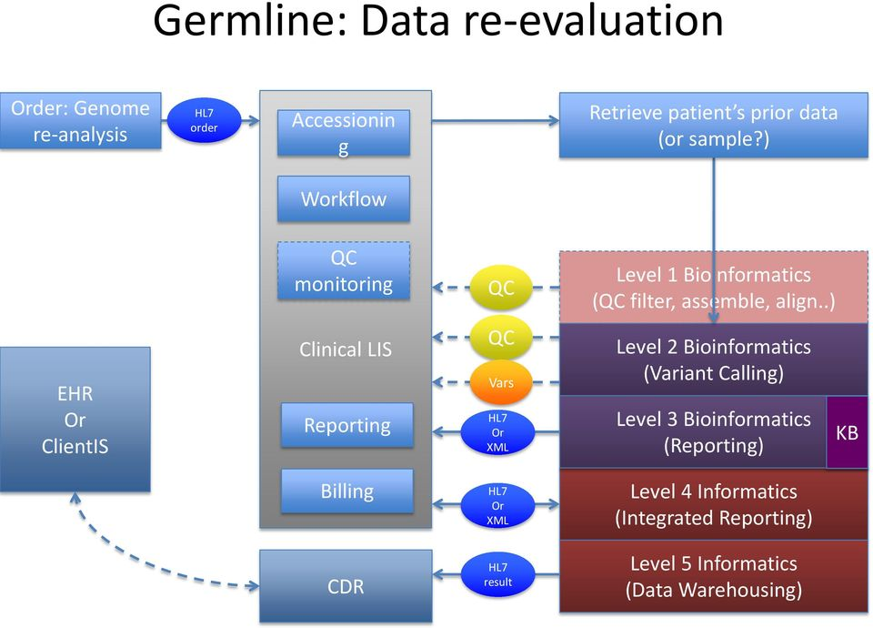 .) EHR Or ClientIS Clinical LIS Reporting QC Vars Or XML Level 2 Bioinformatics (Variant Calling) Level 3