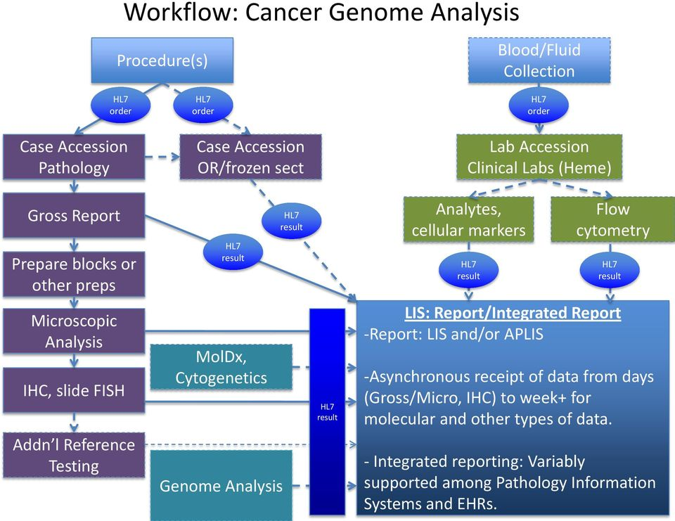 slide FISH Addn l Reference Testing MolDx, Cytogenetics Genome Analysis result LIS: Report/Integrated Report -Report: LIS and/or APLIS -Asynchronous receipt of