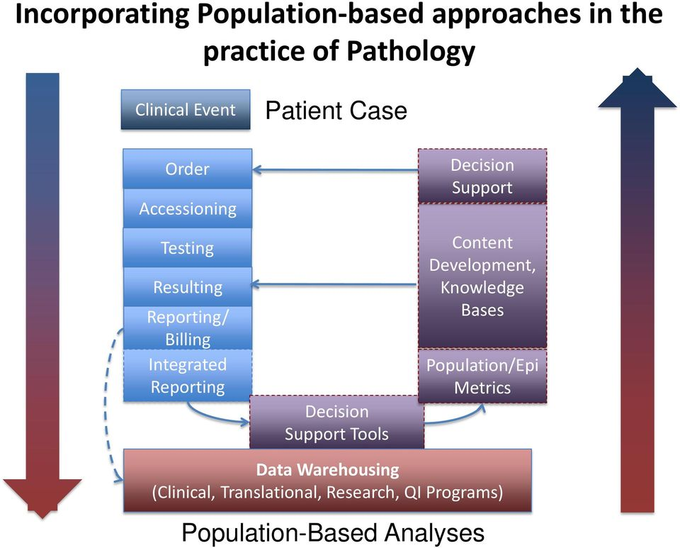 Decision Support Tools Decision Support Content Development, Knowledge Bases Population/Epi