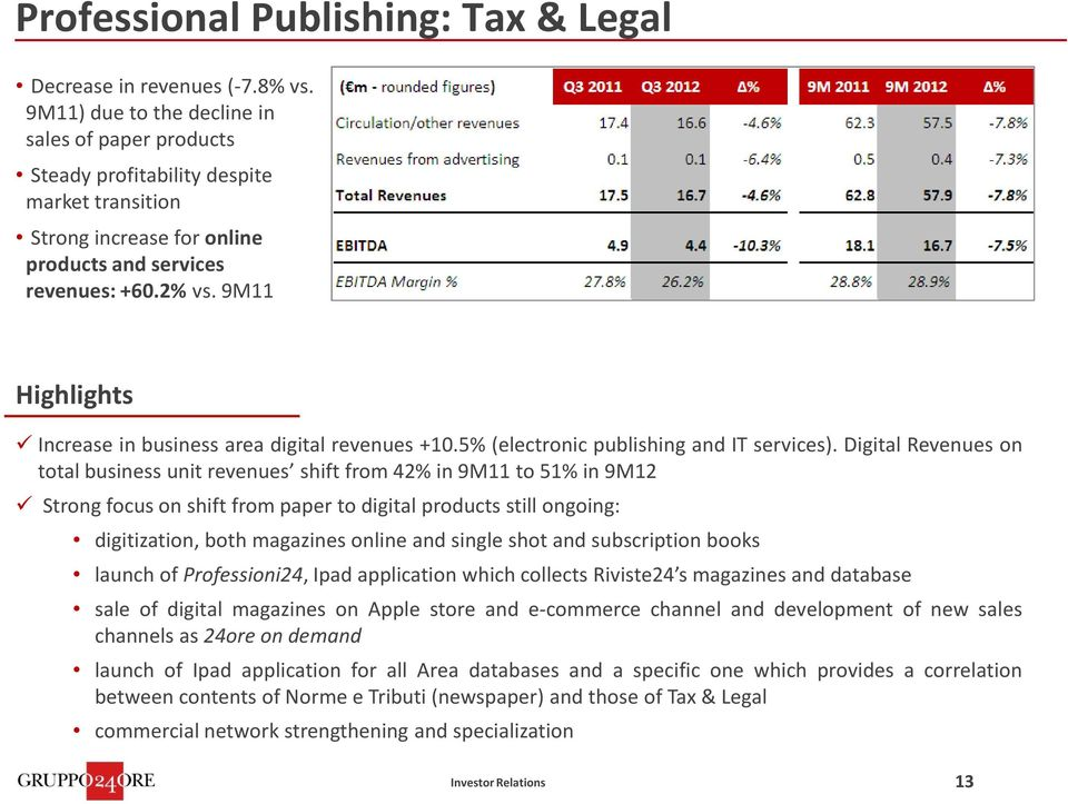 9M11 Increase in business area digital revenues +10.5% (electronic publishing and IT services).