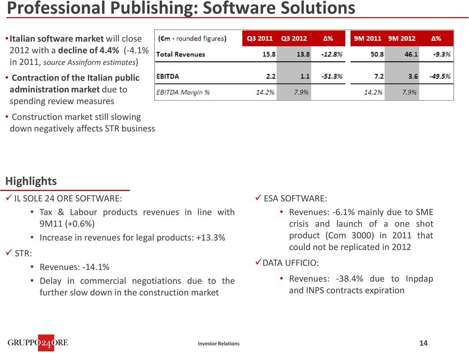 business ILSOLE24ORESOFTWARE: Tax & Labour products revenues in line with 9M11(+0.6%) Increase in revenues for legal products: +13.3% STR: Revenues:-14.