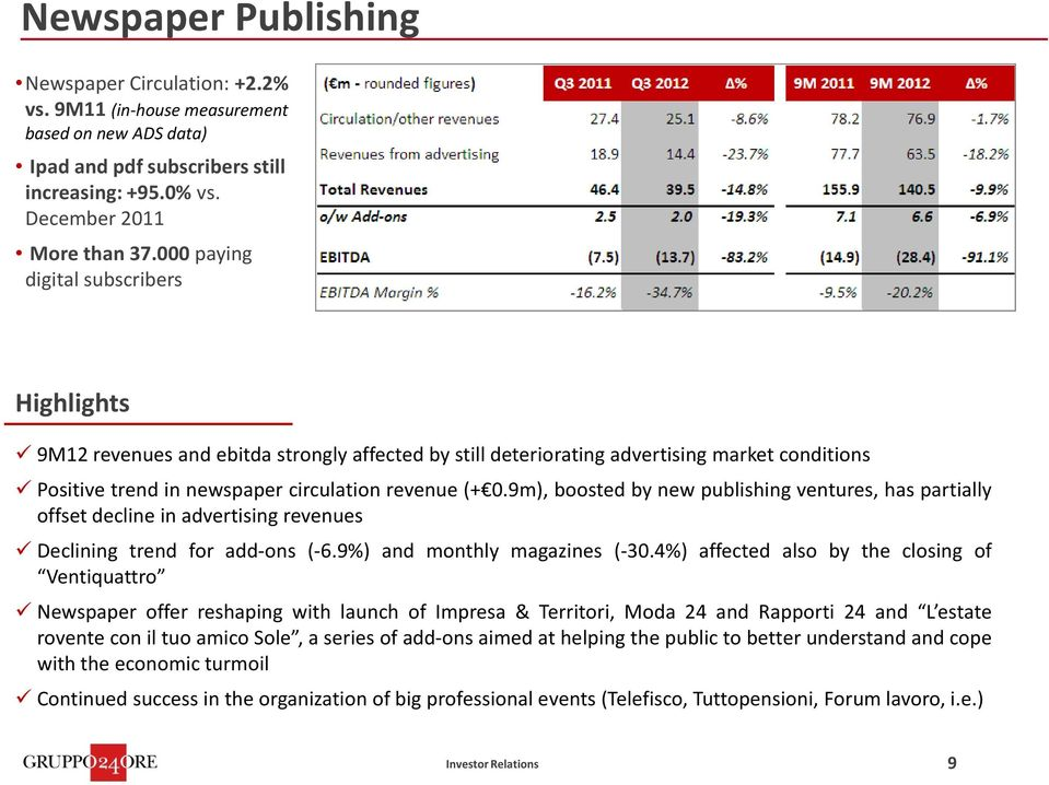 9m), boosted by new publishing ventures, has partially offset decline in advertising revenues Declining trend for add-ons (-6.9%) and monthly magazines (-30.