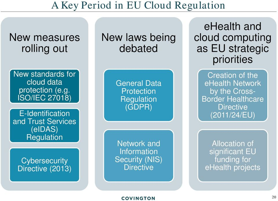 out New standards for cloud data protection (e.g.