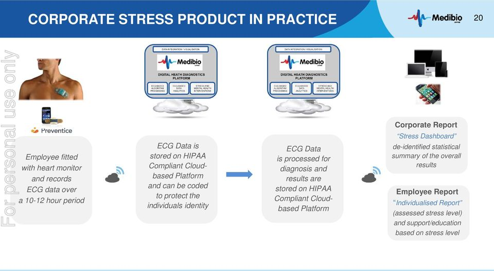 identity ECG Data is processed for diagnosis and results are stored on HIPAA Compliant Cloudbased Platform de-identified