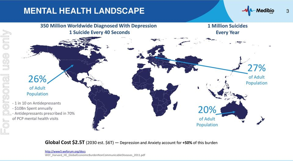 prescribed in 70% of PCP mental health visits 20% of Adult Population Global Cost $2.5T (2030 est.