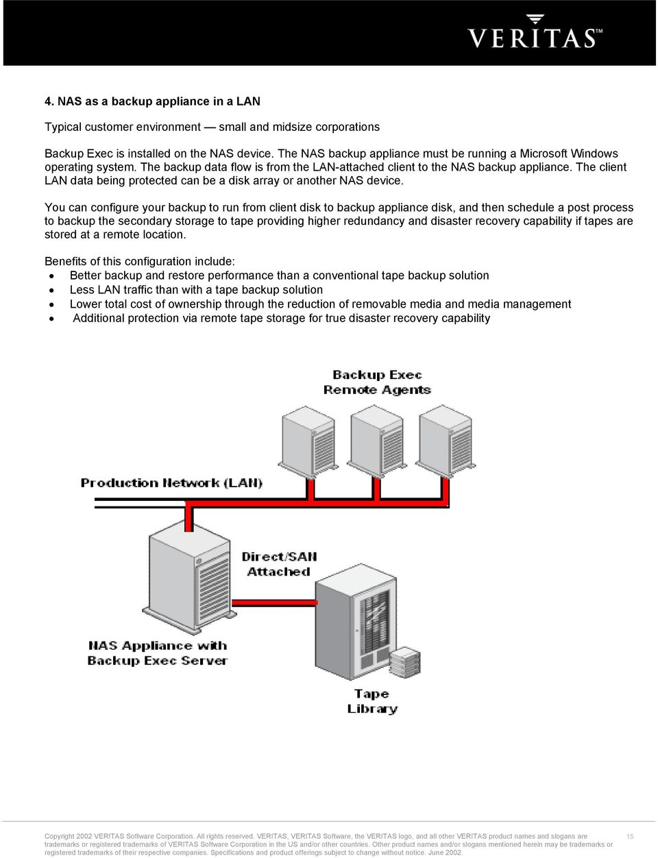 The client LAN data being protected can be a disk array or another NAS device.