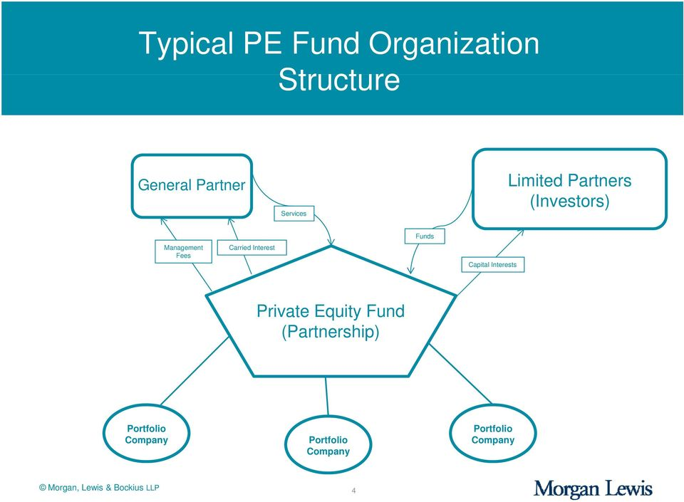 Funds Capital Interests Private Equity Fund (Partnership)