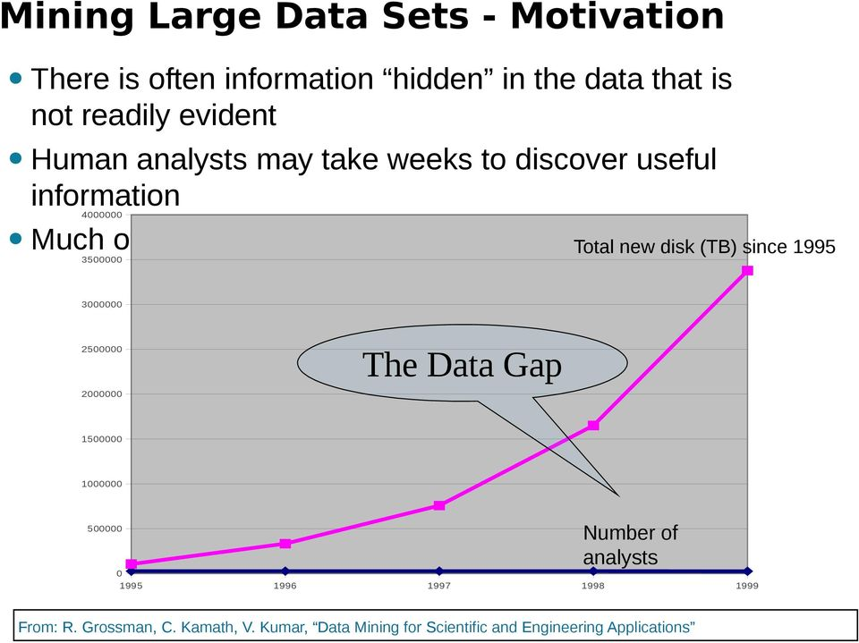 Total new disk (TB) since 1995 3000000 2500000 2000000 The Data Gap 1500000 1000000 500000 Number of analysts 0