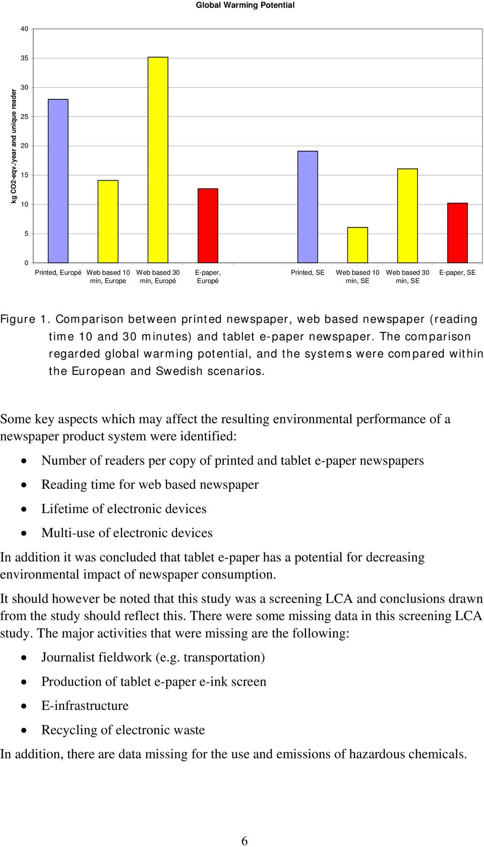 Comparison between printed newspaper, web based newspaper (reading time 10 and 30 minutes) and tablet e-paper newspaper.