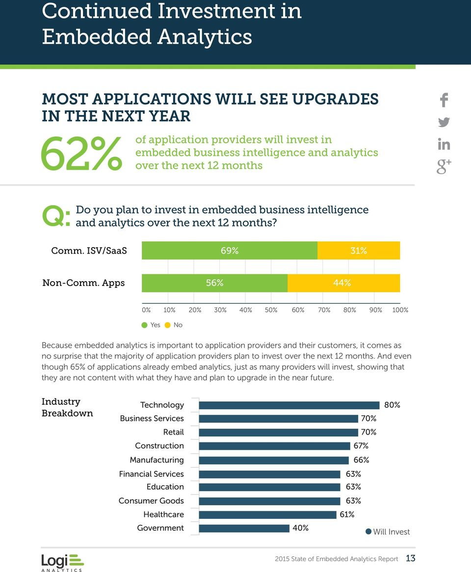 Apps 56% 44% 0% 10% 20% 30% 40% 50% 60% 70% 80% 90% 100% Yes No Because embedded analytics is important to application providers and their customers, it comes as no surprise that the majority of