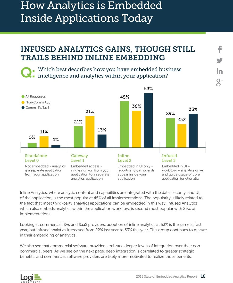 53% All Responses Non-Comm App Comm ISV/SaaS 21% 31% 45% 36% 29% 23% 33% 5% 11% 1% 13% Standalone Level 0 Not embedded - analytics is a separate application from your application Gateway Level 1
