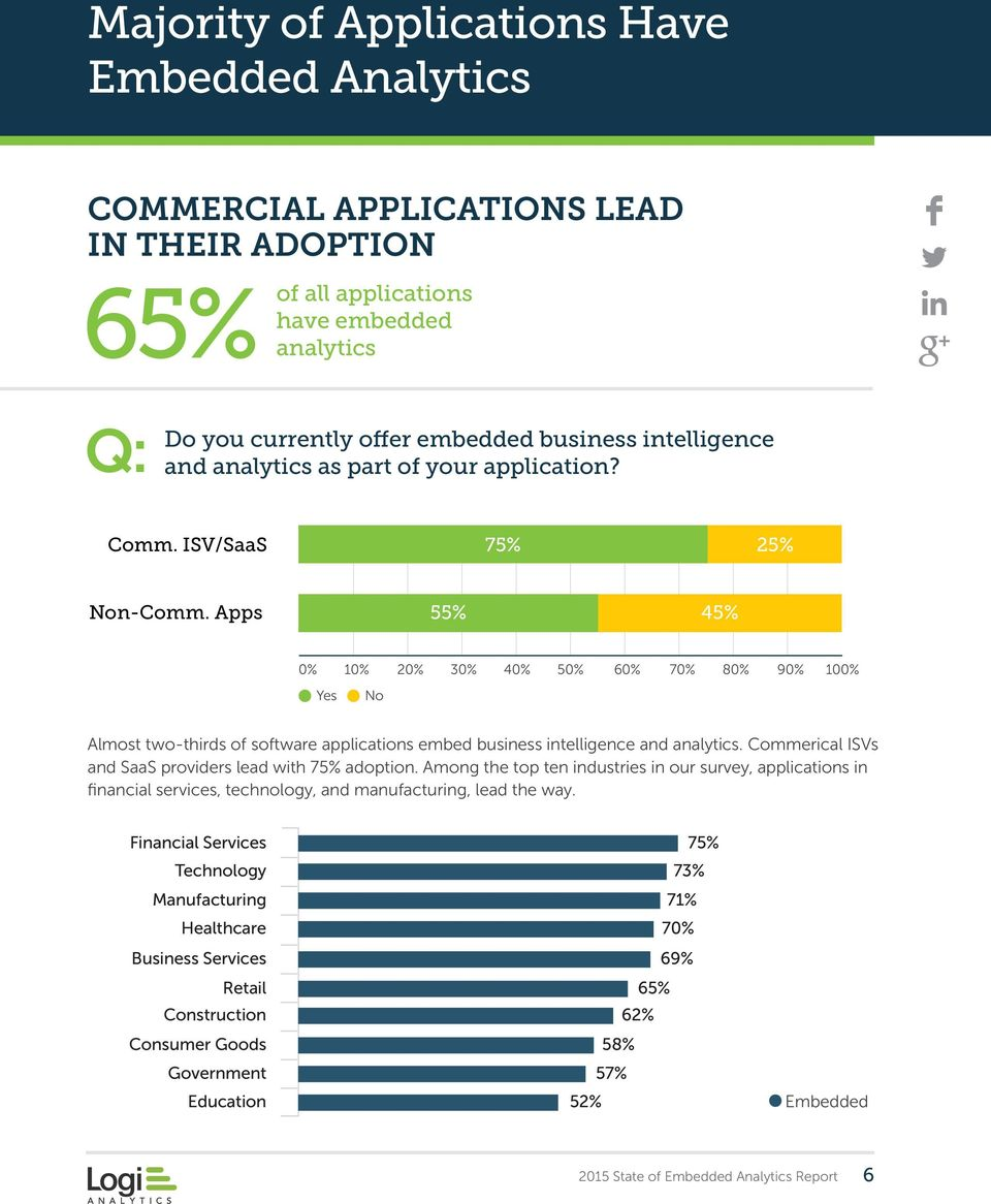 Apps 55% 45% 0% 10% 20% 30% 40% 50% 60% 70% 80% 90% 100% Yes No Almost two-thirds of software applications embed business intelligence and analytics.