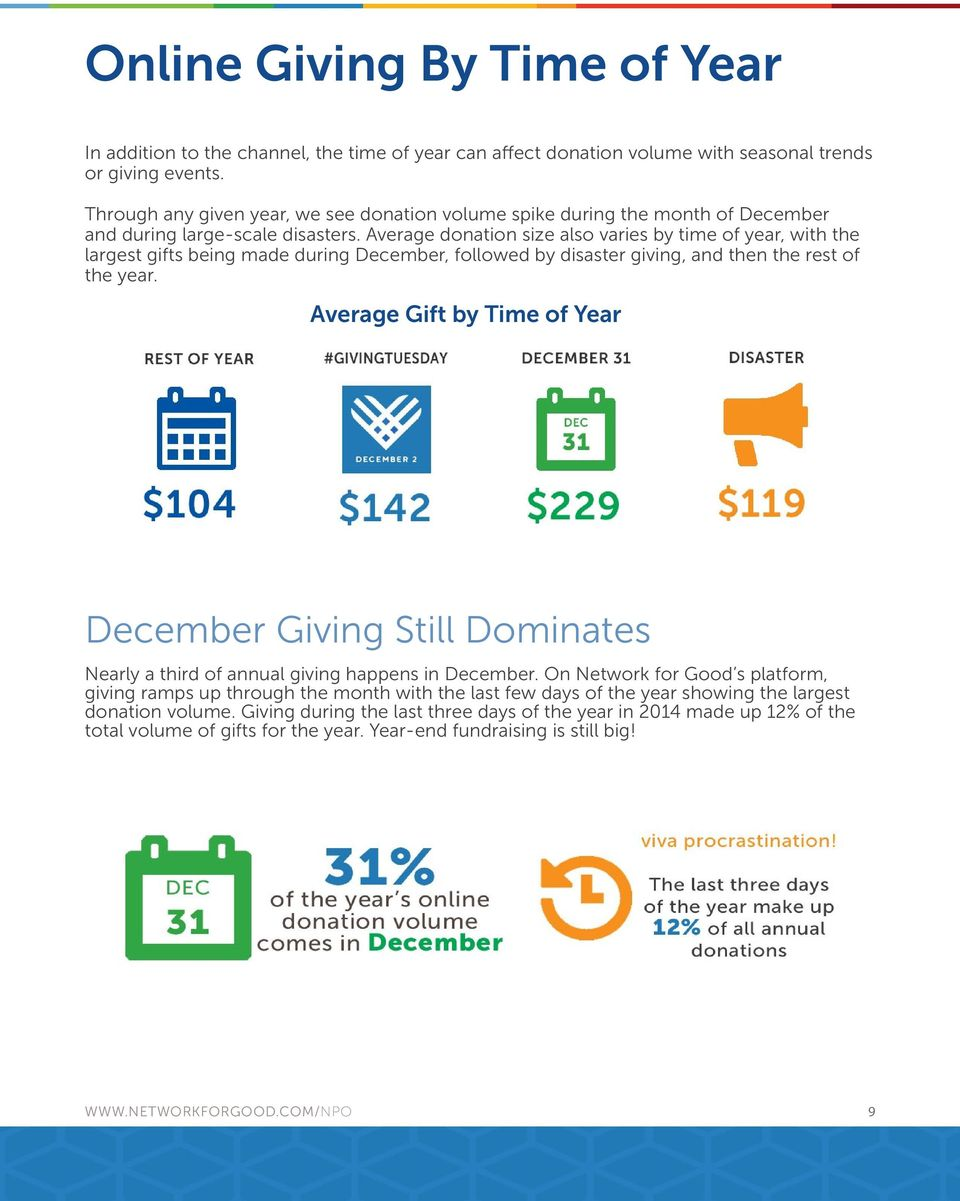 Average donation size also varies by time of year, with the largest gifts being made during December, followed by disaster giving, and then the rest of the year.