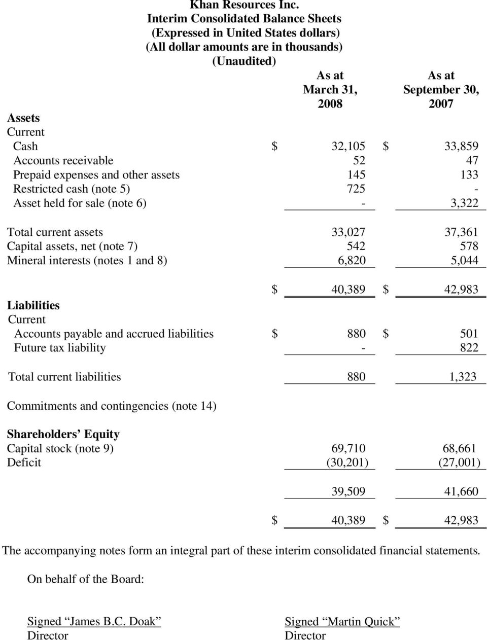 5,044 $ 40,389 $ 42,983 Liabilities Current Accounts payable and accrued liabilities $ 880 $ 501 Future tax liability - 822 Total current liabilities 880 1,323 Commitments and contingencies (note 14)