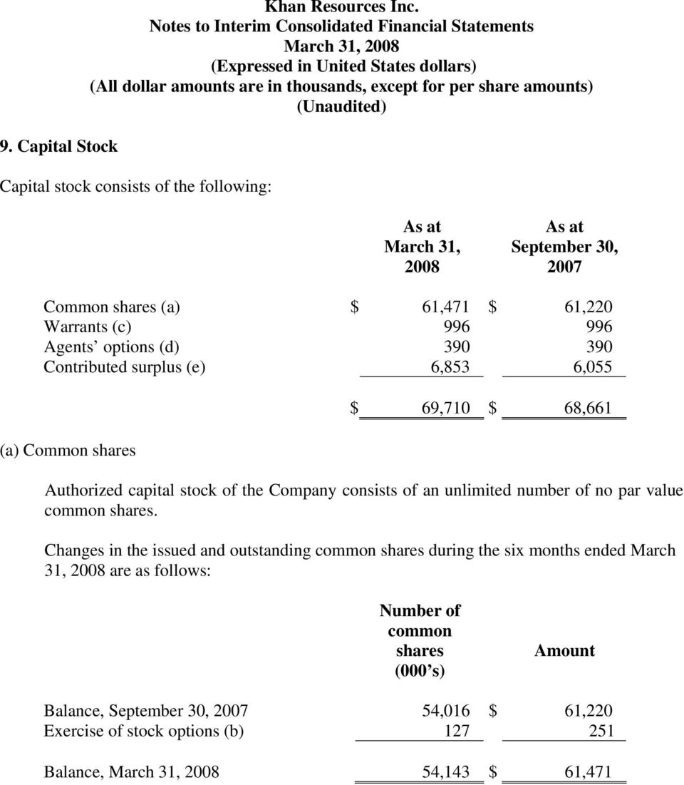390 Contributed surplus (e) 6,853 6,055 (a) Common shares $ 69,710 $ 68,661 Authorized capital stock of the Company consists of an unlimited number of no