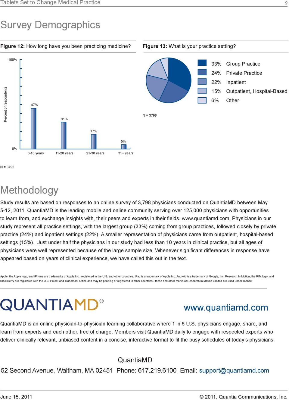 based on responses to an online survey of 3,798 physicians conducted on QuantiaMD between May 5-12, 2011.