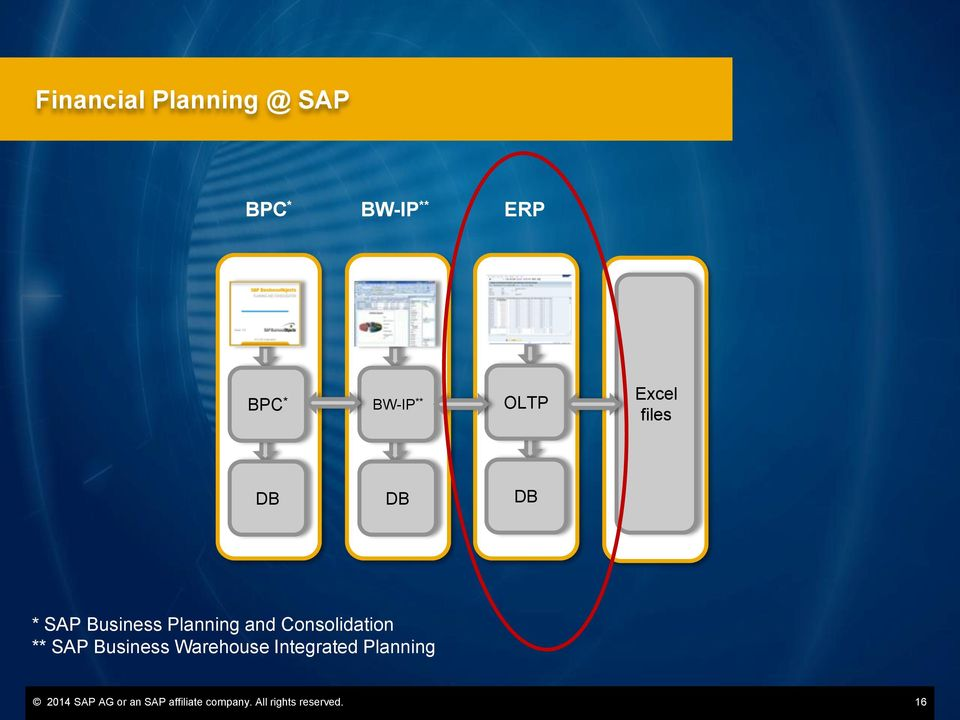 Consolidation ** SAP Business Warehouse Integrated Planning