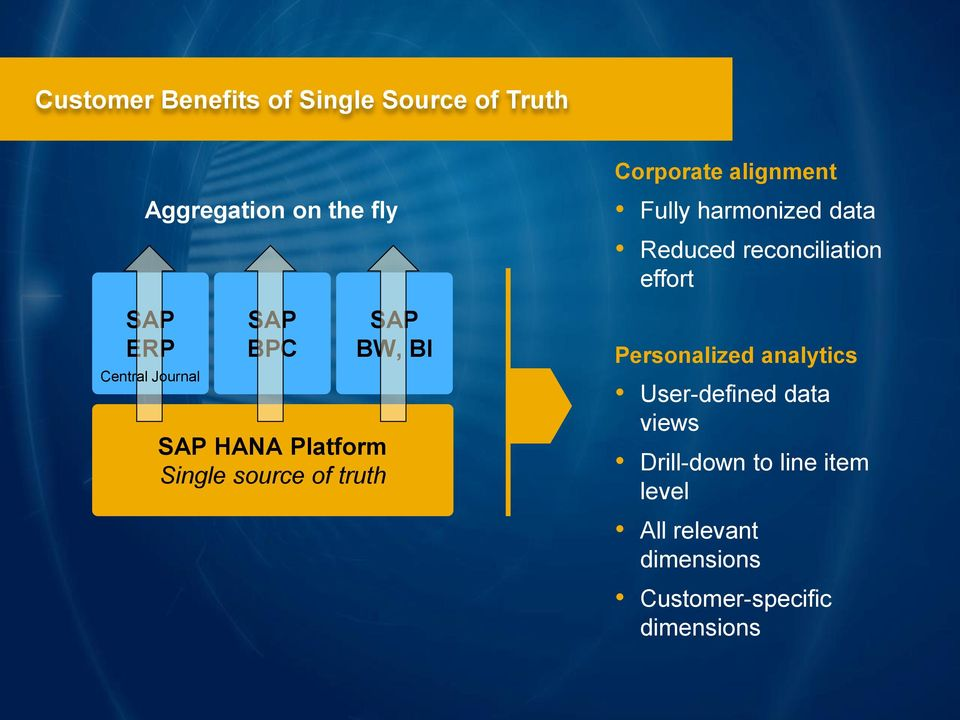 Fully harmonized data Reduced reconciliation effort Personalized analytics User-defined