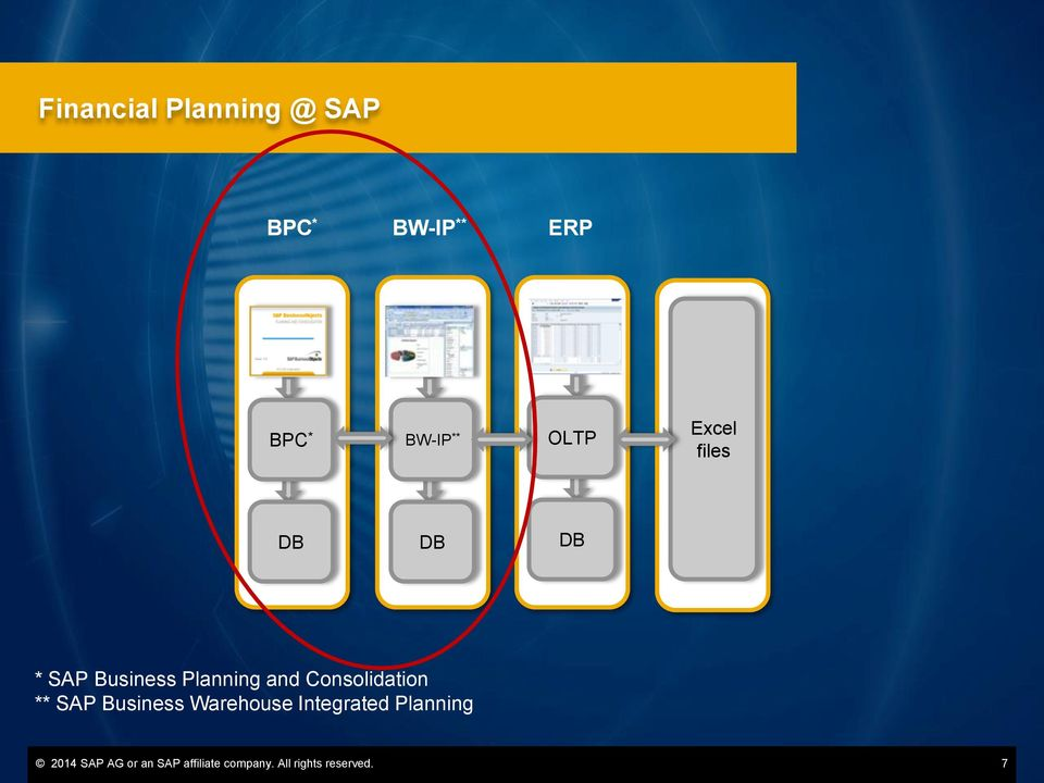 Consolidation ** SAP Business Warehouse Integrated
