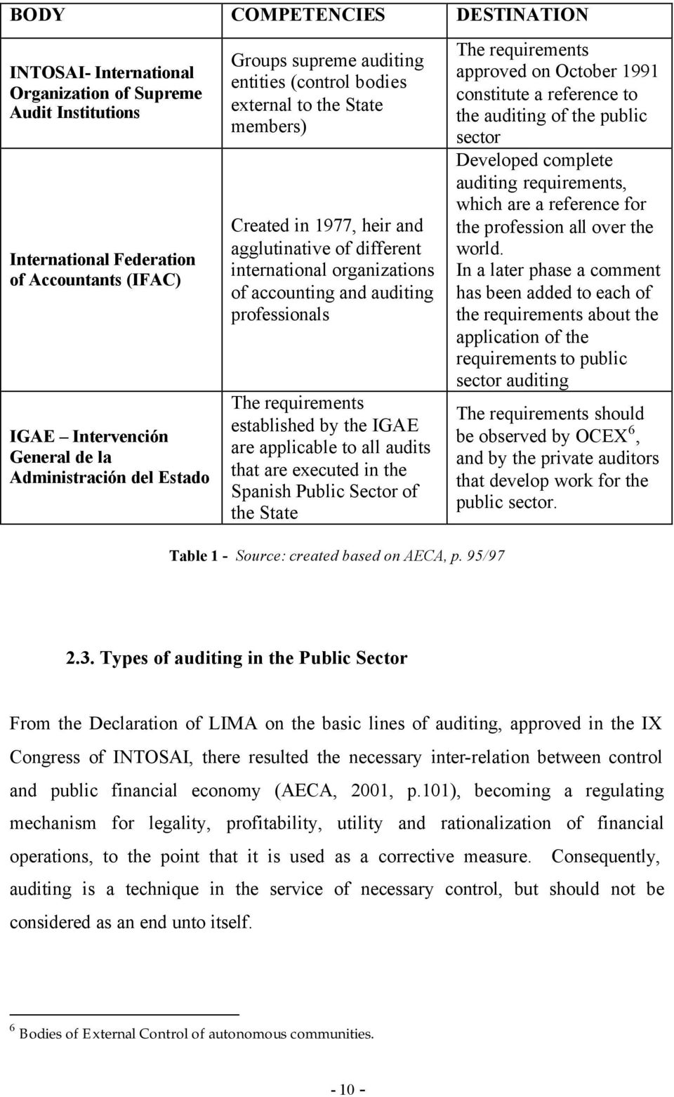 professionals The requirements established by the IGAE are applicable to all audits that are executed in the Spanish Public Sector of the State Table 1 - Source: created based on AECA, p.