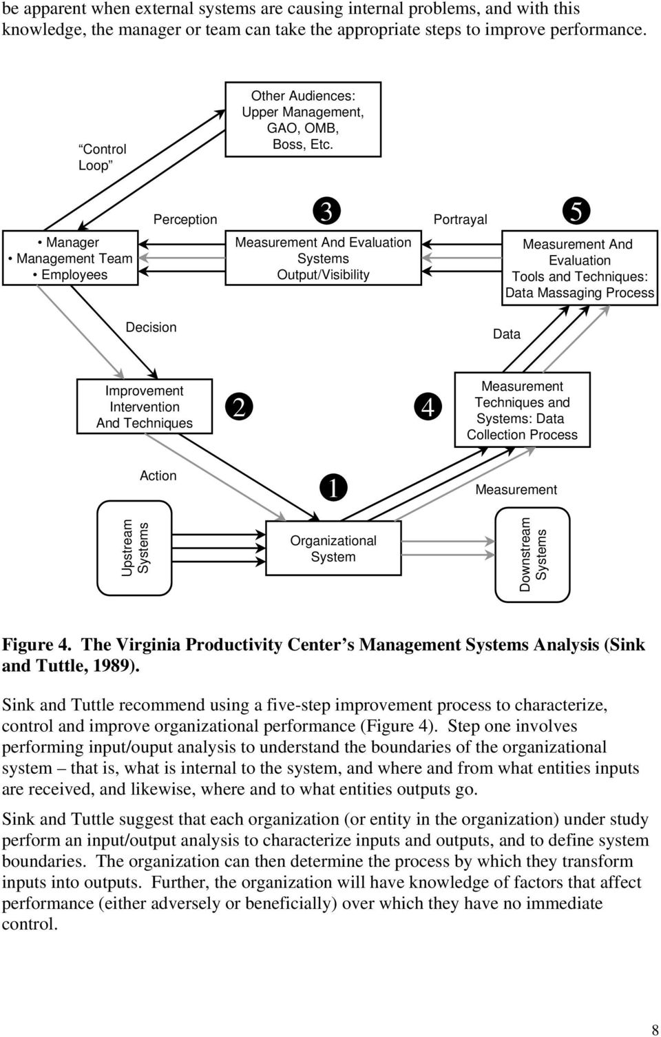 Perception 3 Portrayal 5 Manager Management Team Employees Measurement And Evaluation Systems Output/Visibility Measurement And Evaluation Tools and Techniques: Data Massaging Process Decision Data