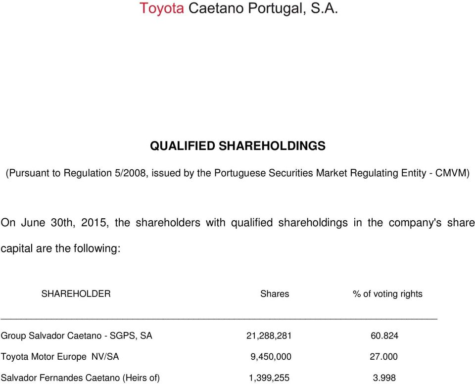 company's share capital are the following: SHAREHOLDER Shares % of voting rights Group Salvador Caetano -