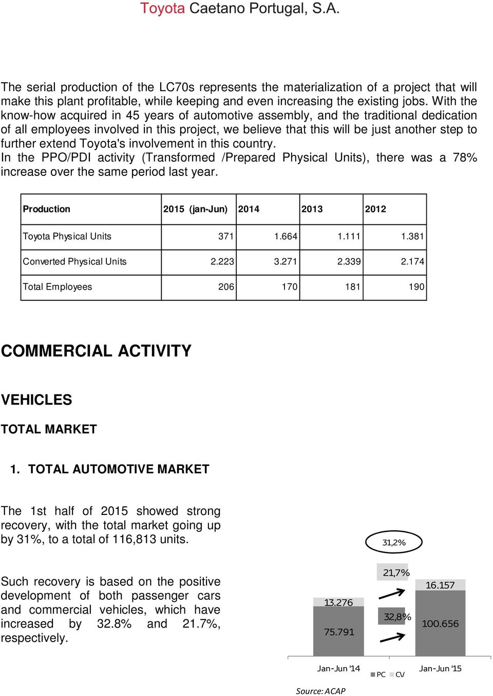 extend Toyota's involvement in this country. In the PPO/PDI activity (Transformed /Prepared Physical Units), there was a 78% increase over the same period last year.