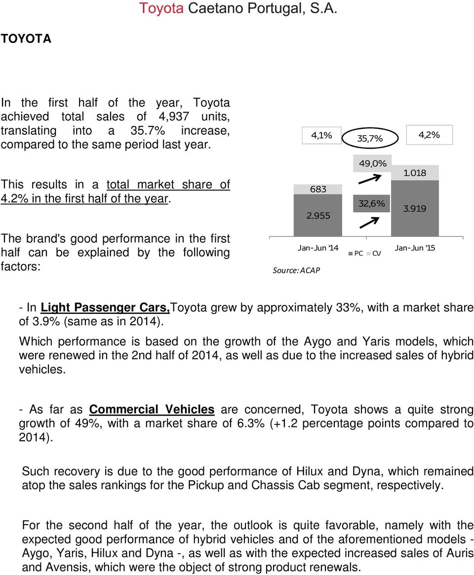 919 The brand's good performance in the first half can be explained by the following factors: Source: ACAP Jan-Jun '14 Jan-Jun '15 PC CV - In Light Passenger Cars,Toyota grew by approximately 33%,