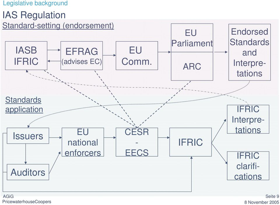 Standards application Issuers Auditors EU national enforcers