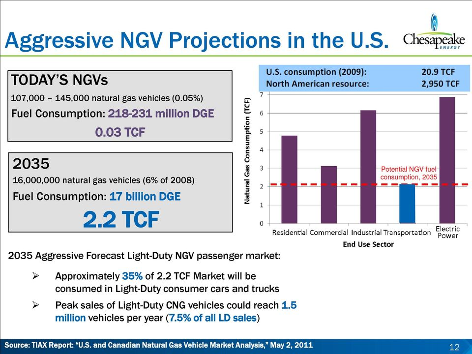 2 TCF 2035 Aggressive Forecast Light-Duty NGV passenger market: Approximately 35% of 2.