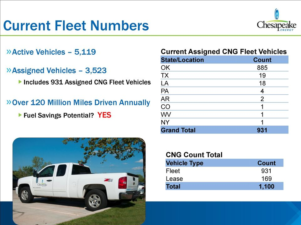 YES Current Assigned CNG Fleet Vehicles State/Location Count OK 885 TX 19 LA 18 PA 4 AR 2
