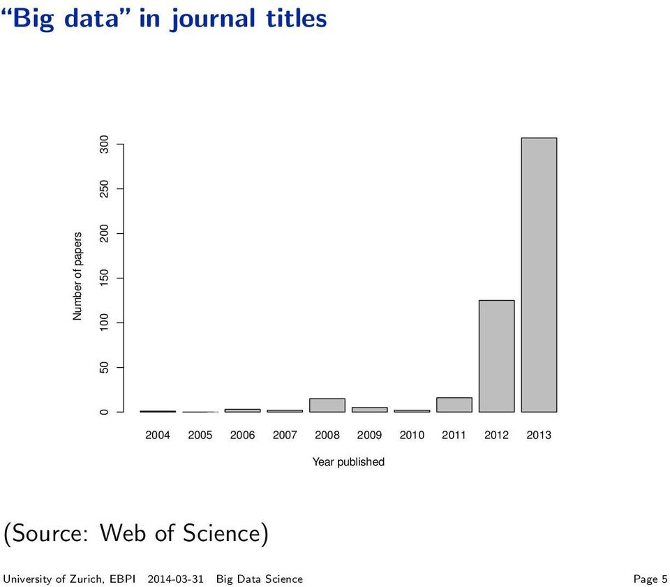 2011 2012 2013 Year published (Source: Web of Science)