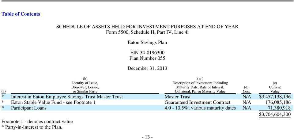 34-0196300 Plan Number 055 December 31, 2013-13 - ( c ) Description of Investment Including Maturity Date, Rate of Interest, Collateral, Par or Maturity Value * Interest