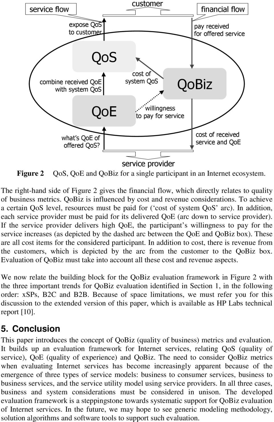 The right-hand side of Figure 2 gives the financial flow, which directly relates to quality of business metrics. QoBiz is influenced by cost and revenue considerations.