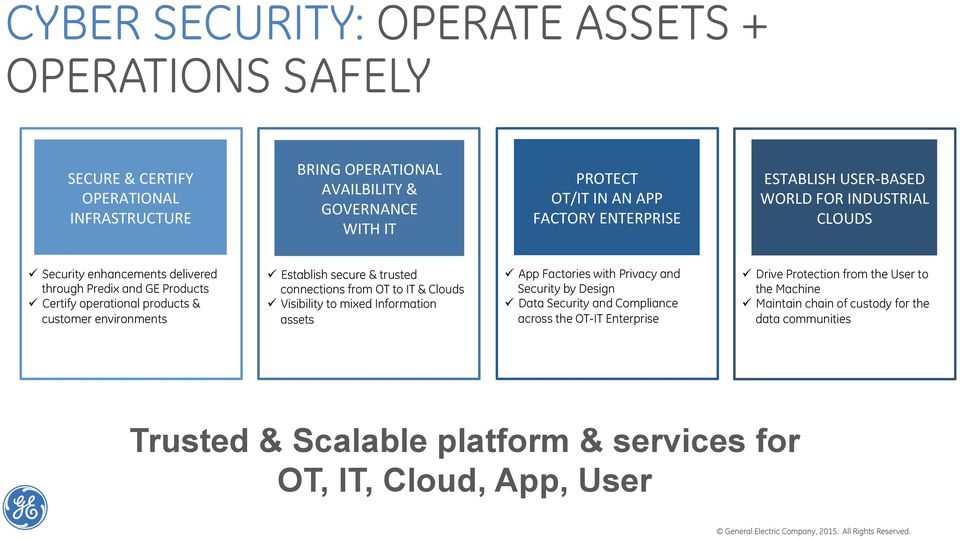 Establish secure & trusted connections from OT to IT & Clouds! Visibility to mixed Information assets! App Factories with Privacy and Security by Design!