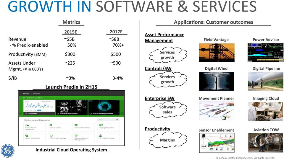 (#in000 s) /IB ~3%3C4% LaunchPredixin2H15 AssetPerformance Management Services growth Controls/SW Services growth