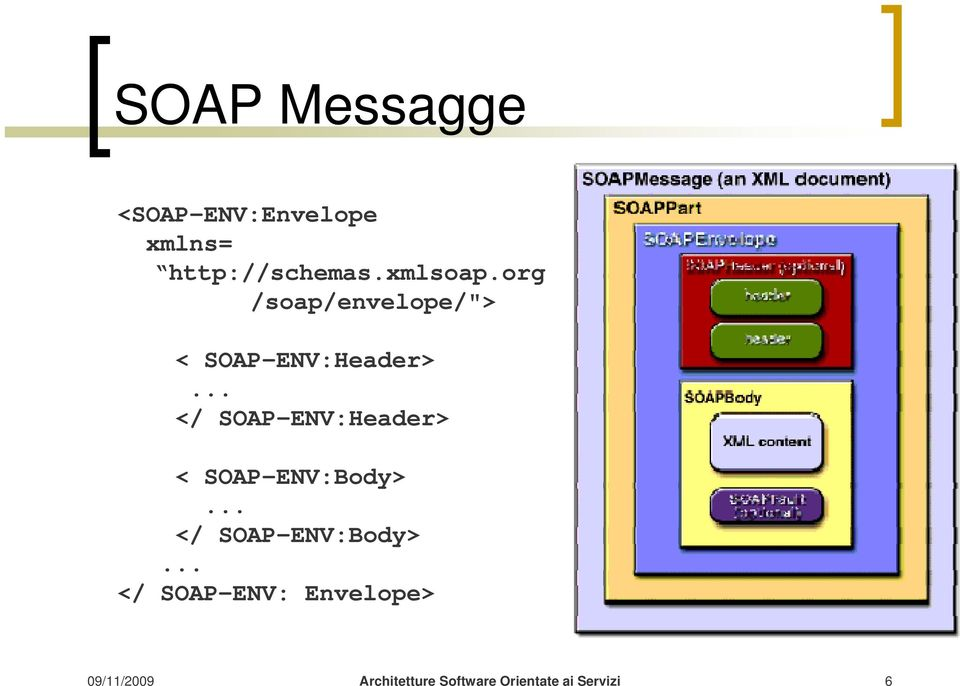 "org /soap/envelope/""> < SOAP-ENV:Header>."
