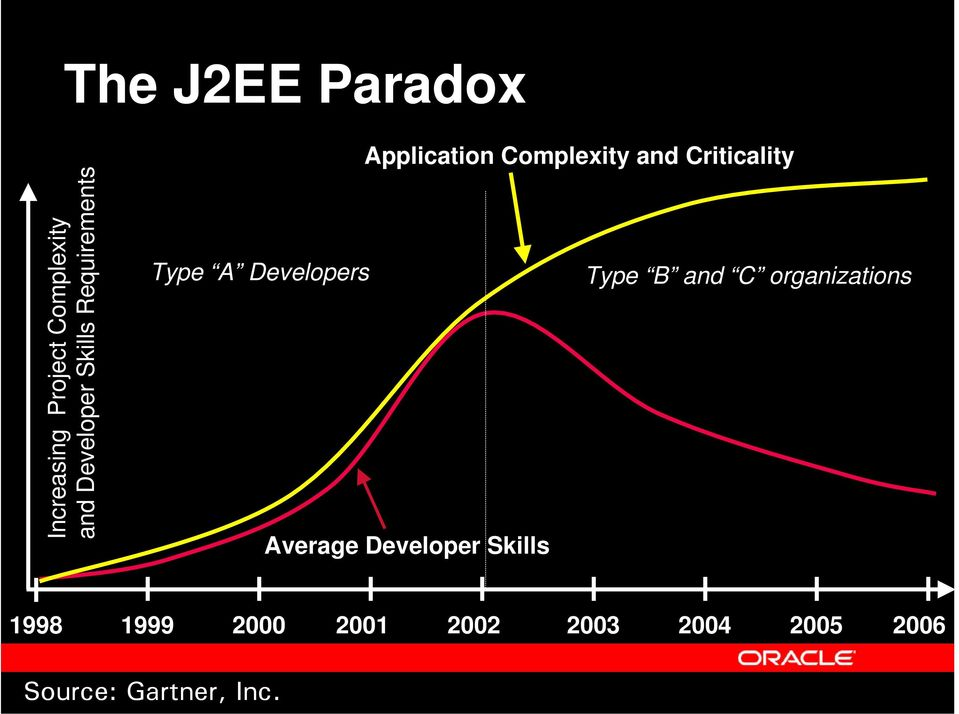 A Developers Type B and C organizations Average Developer