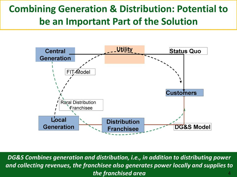 Distribution Franchisee
