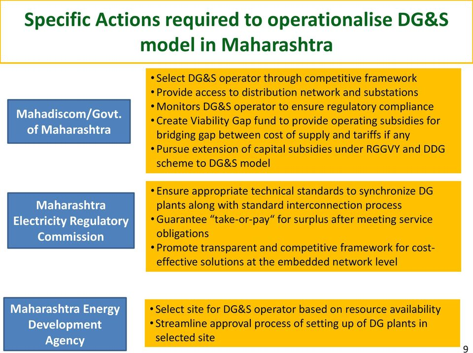fund to provide operating subsidies for bridging gap between cost of supply and tariffs if any Pursue extension of capital subsidies under RGGVY and DDG scheme to DG&S model Maharashtra Electricity