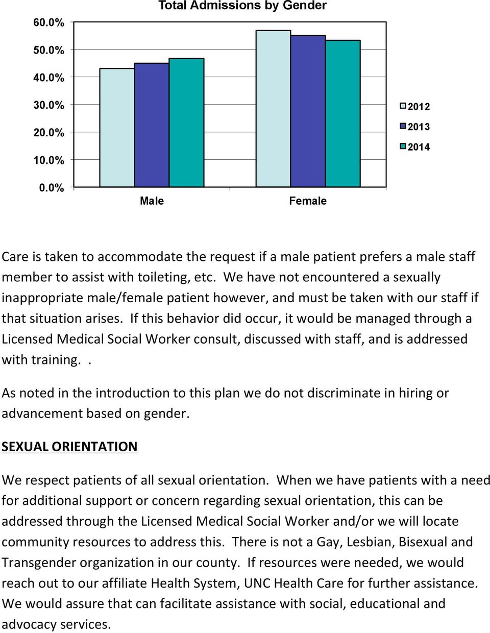 We have not encountered a sexually inappropriate male/female patient however, and must be taken with our staff if that situation arises.