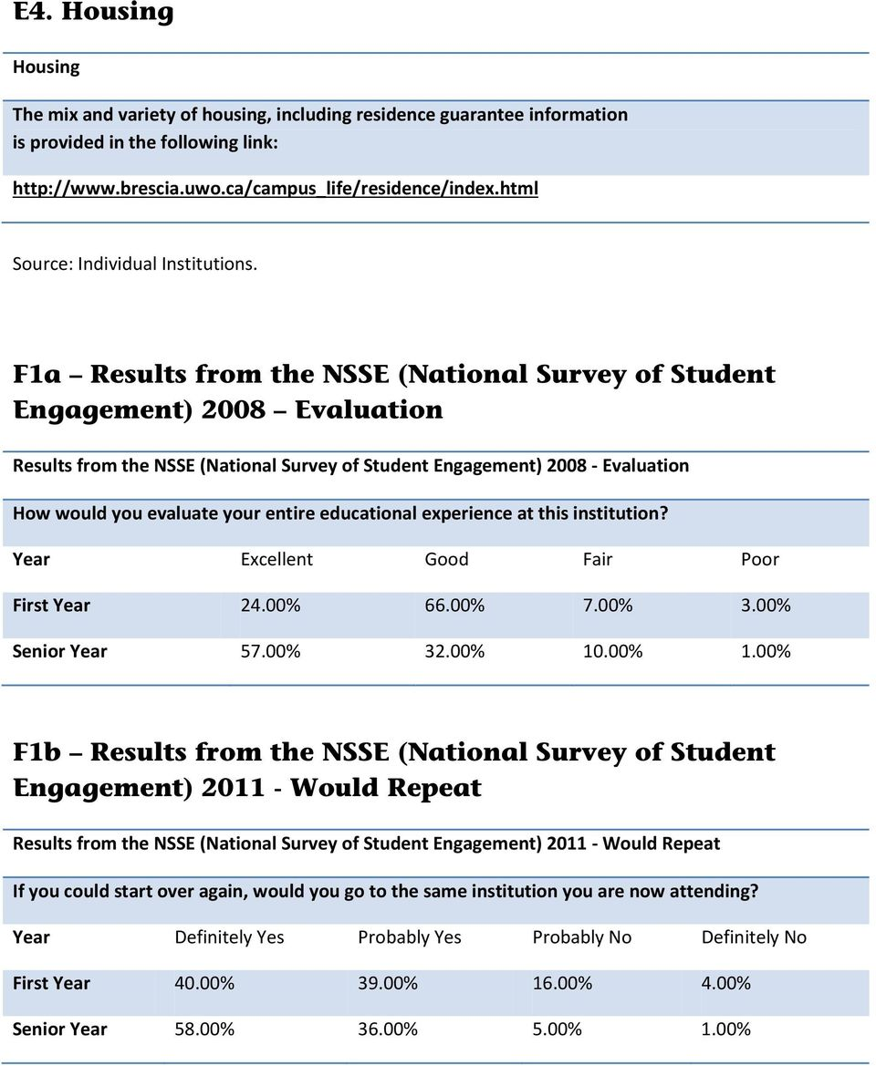 Fa Results from the NSSE (National Survey of Student Engagement) 28 Evaluation Results from the NSSE (National Survey of Student Engagement) 28 - Evaluation How would you evaluate your entire