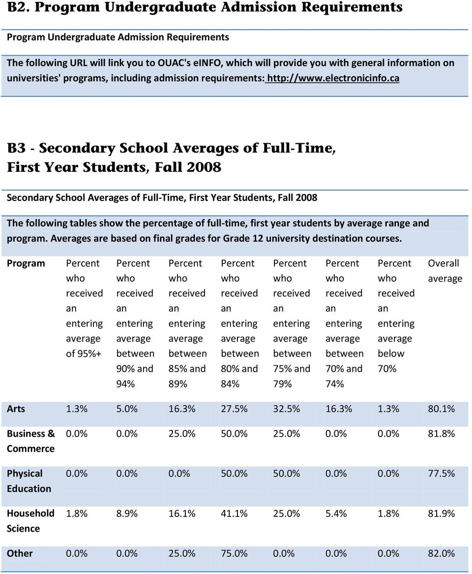 ca B3 - Secondary School Averages of Full-Time, First Year Students, Fall 28 Secondary School Averages of Full-Time, First Year Students, Fall 28 The following tables show the percentage of