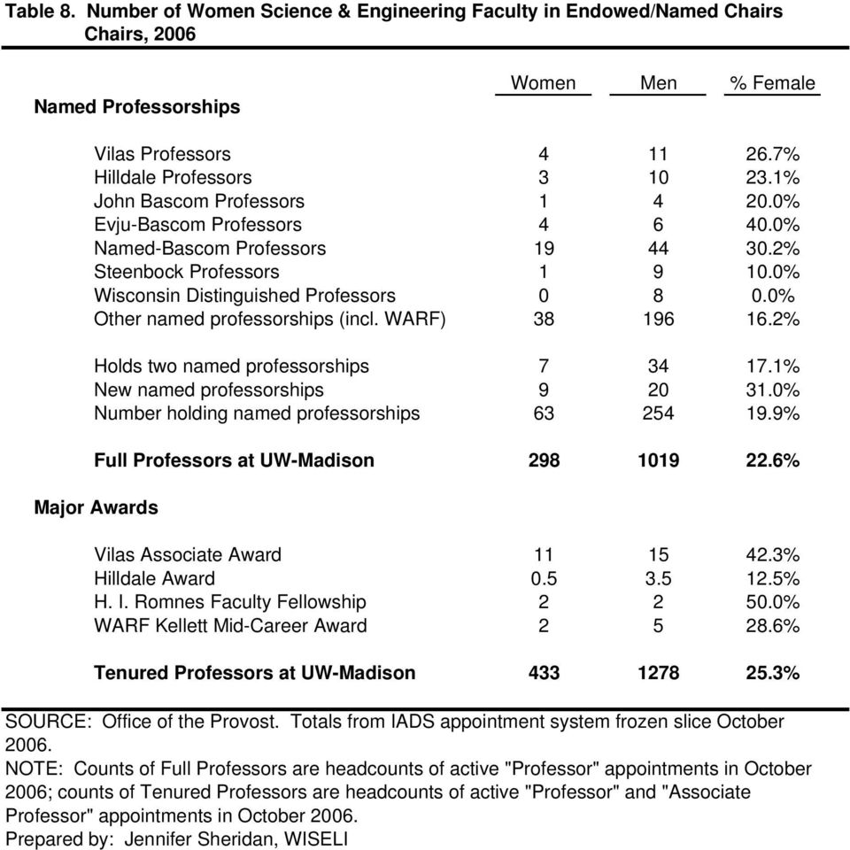 0% Other named professorships (incl. WARF) 38 196 16.2% Holds two named professorships 7 34 17.1% New named professorships 9 20 31.0% Number holding named professorships 63 254 19.